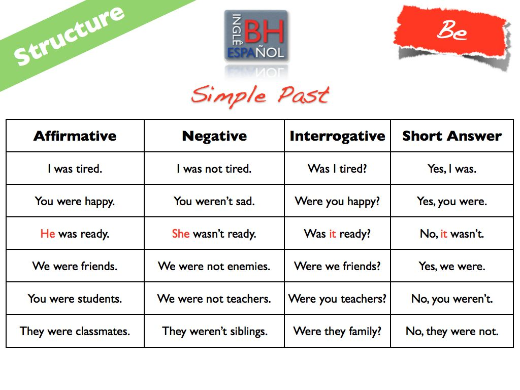 Exercises Verb To Be Negative And Interrogative