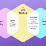 Che cos'è un Hosting VPS? - Confronto con Hosting Dedicato, Cloud e Condiviso