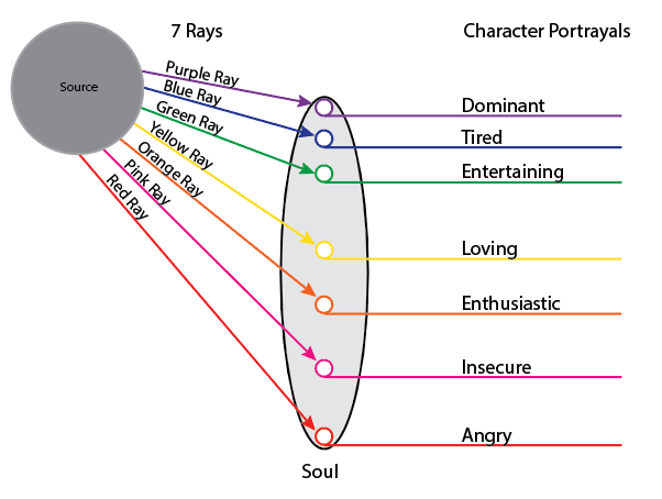 Do the seven rays affect how people react in different situations?