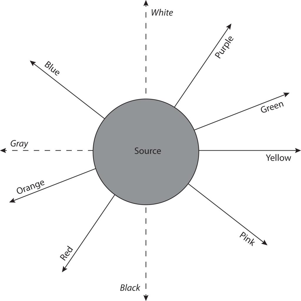 Care sunt trăsăturile de bază ale fiecărei raze?