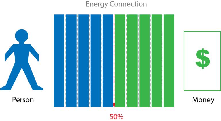 エネルギーバランスはお金にどのように影響しますか?