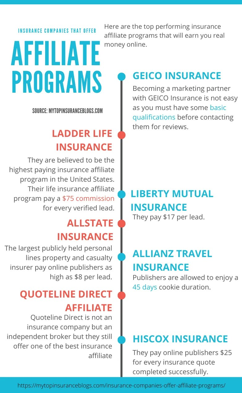 Infographic of insurance affiliate programs