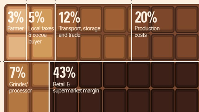 140213093915-chocolate-infographic-story-top