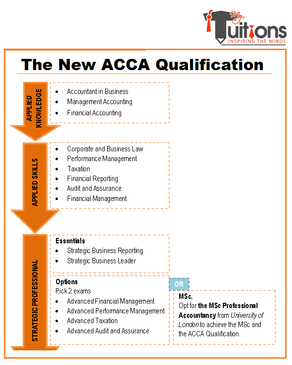 the new acca professional qualification syllabus Pass acca exam on the first try  the acca syllabus consists of 14 papers  divided into four groups and three levels:  in addition to the above 14 acca  papers, students are required to study and sit an online module in professional  ethics  your settings will take effect when you refresh the page or move to a  new page.