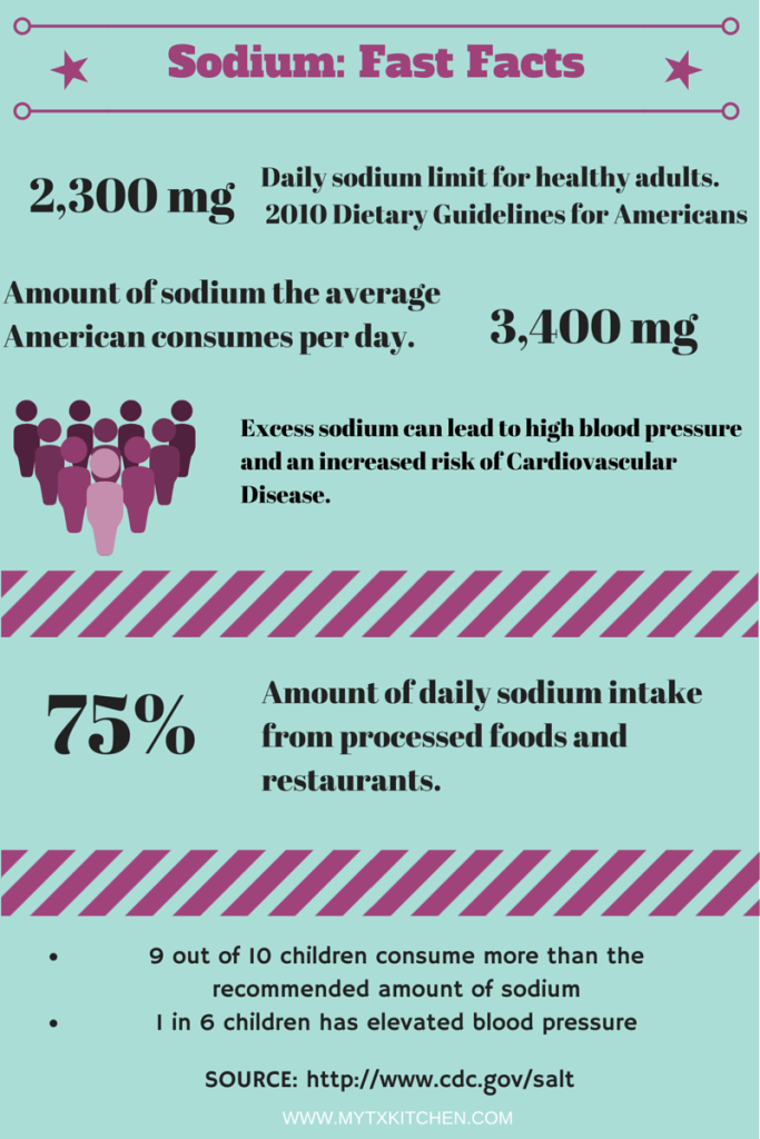 Sodium Fast Facts Infographic