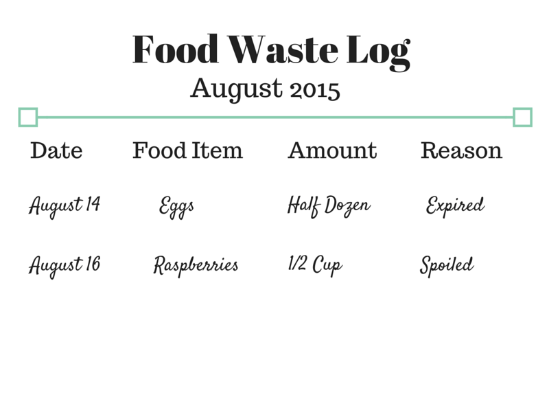 Food Waste Log | Tips to be a savvy grocery shopper!