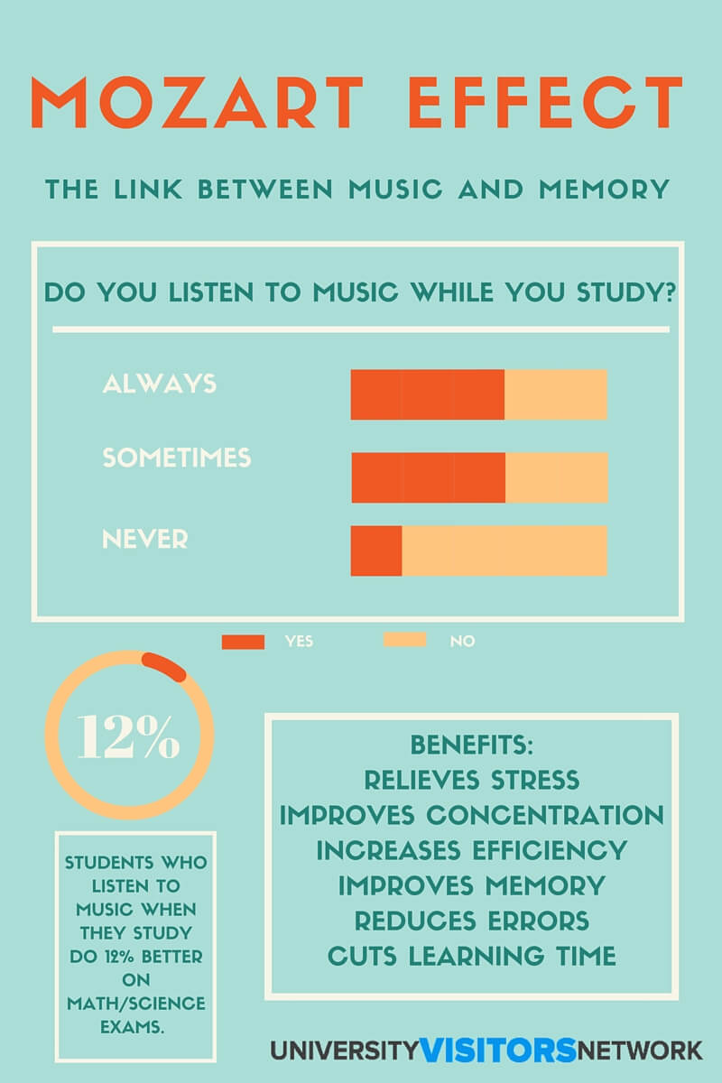 research on musics effect on memory Background music influences buying  genres could prime congruent concepts in a person's memory,  effect was particularly strong when students were.