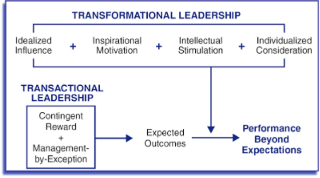 tranformational-and-transactional