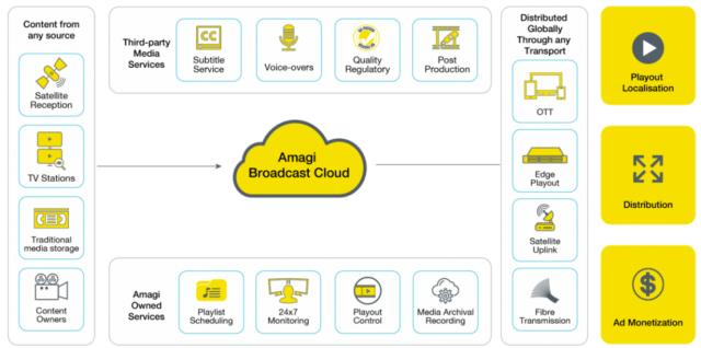 cumulus-broadcasting-platform