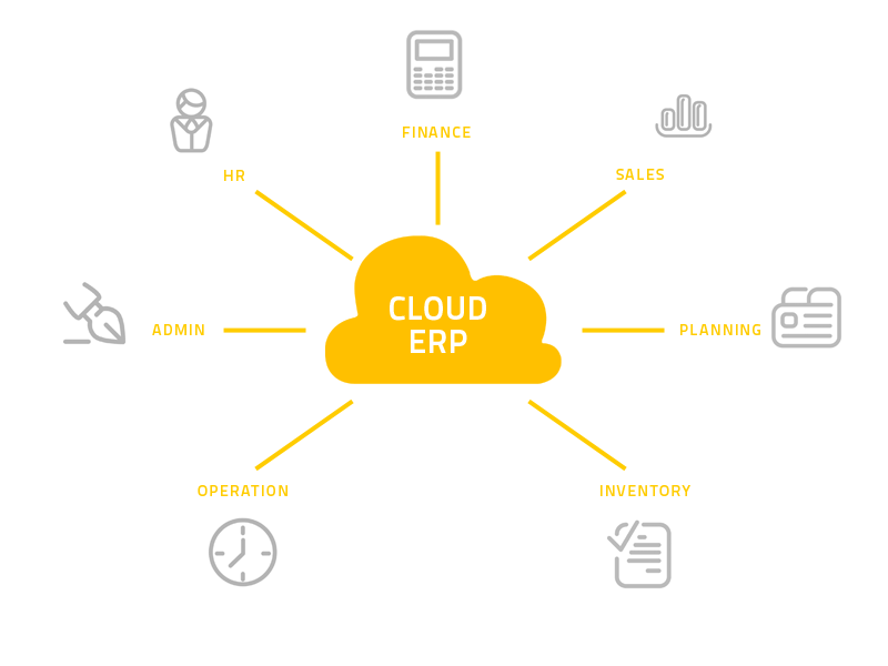 7 Benefits of Cloud ERP for Every Business