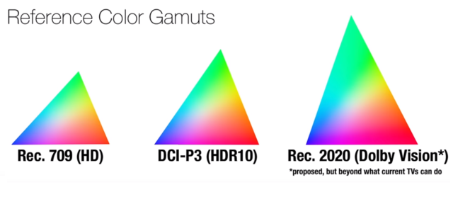 Reference Color gamuts - Dolby Vision