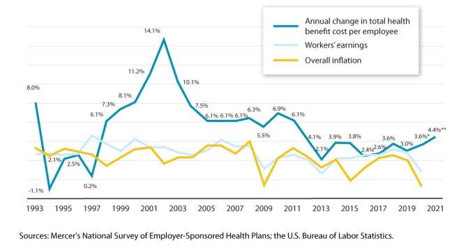 economic trends 2021 healthplans