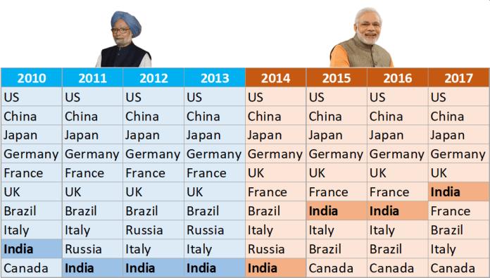 Nominal GDP Rankings (Source - World Bank Data)