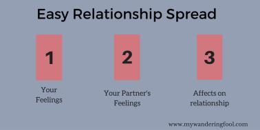 Relationship Spread