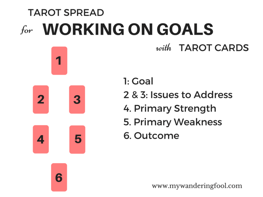 Tarot Spread for working on Goals