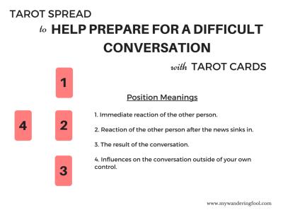 Tarot Spread Conversations