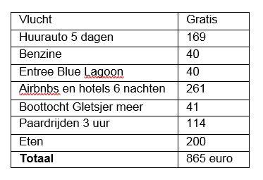 Budget IJsland