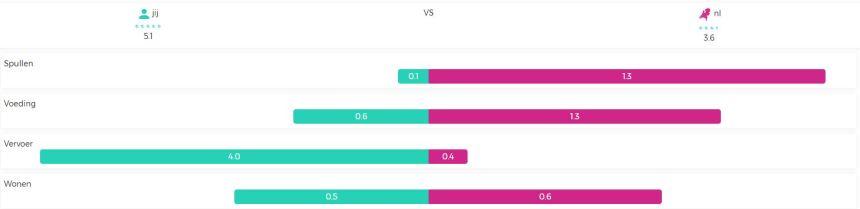 Impact top 10 Linda vs gemiddelde consument_2