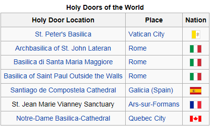 holy doors of the world