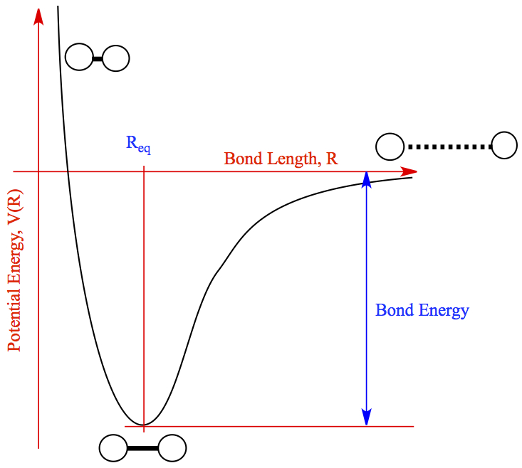 Bond Length And Bond Energy Relationship