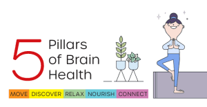 The Five Pillars of Brain Health @ Skyway Library | Seattle | Washington | United States