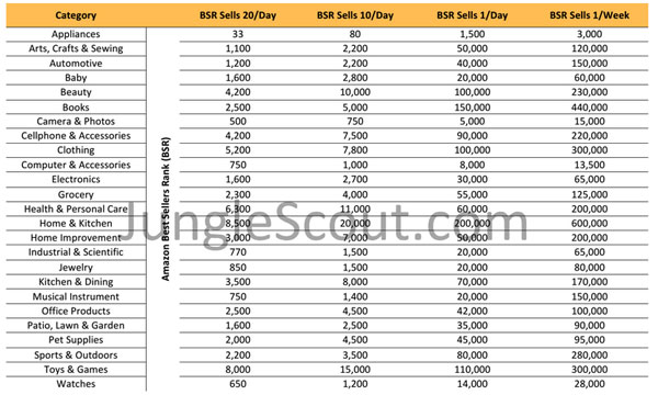 amazon sales rank chart 2018