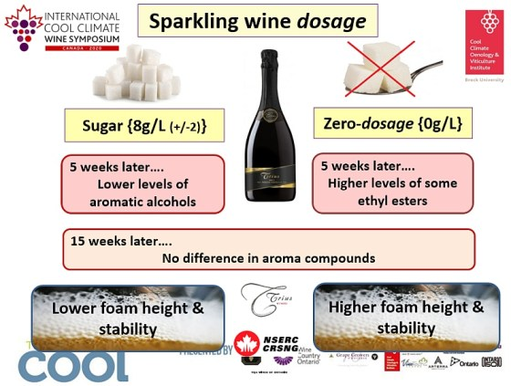 Sparkling wine dosage trials slide courtesy i4C