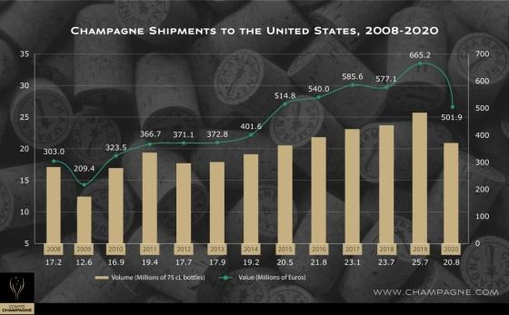 Champagne shipments to the USA (Graphic credit Champagne Bureau, USA)