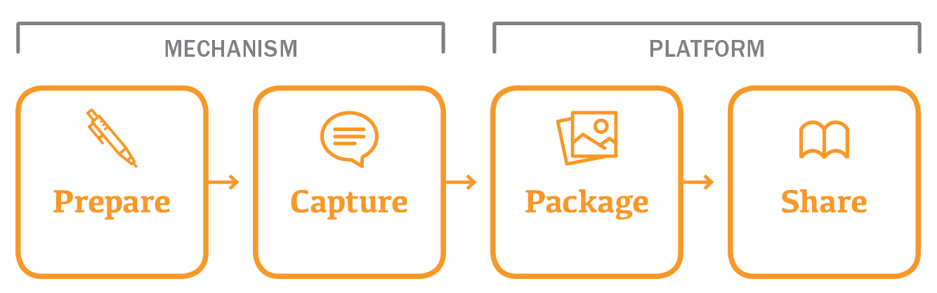 prepare capture package share process mechanism platform