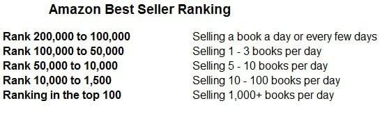 fare soldi auto pubblicazione Amazon classifica best seller