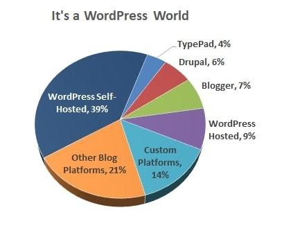 perché avviare un blog su wordpress
