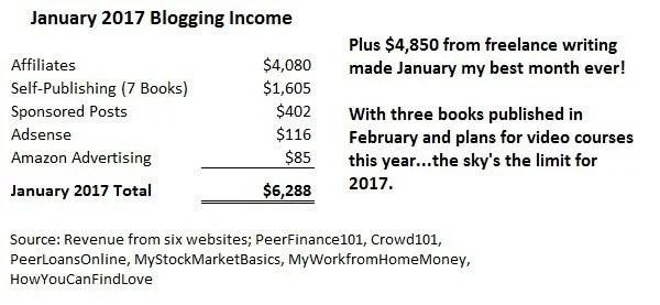 quanto fai blog
