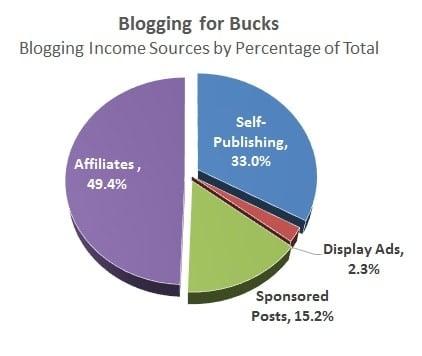 tasso di conversione della filiale e reddito di blogging