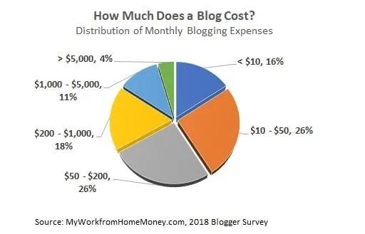 quanto costa il blog al mese
