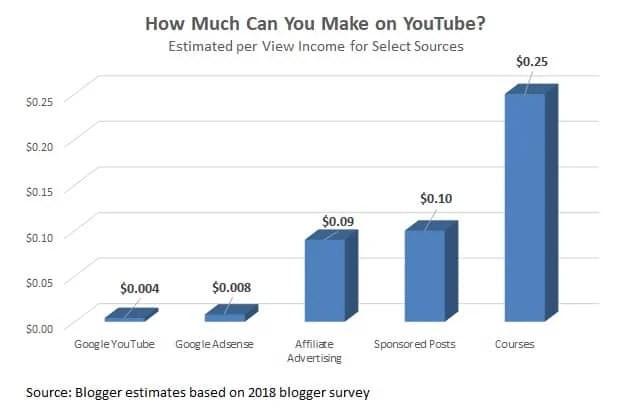 come fare soldi su YouTube