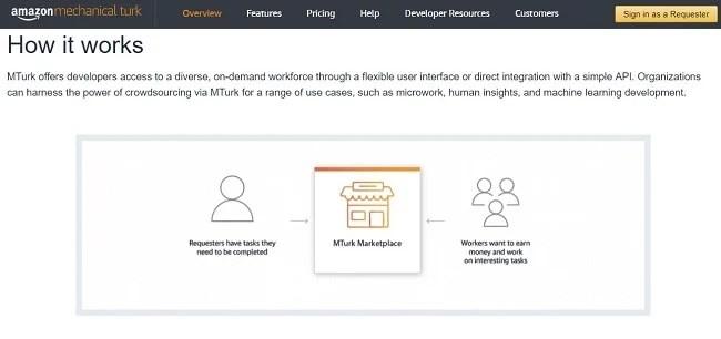 Come fare soldi su Amazon Mechanical Turk