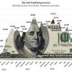 Come guadagno $2.137 di reddito passivo ogni mese con Amazon Self-Publishing