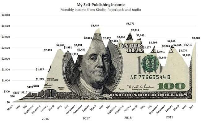 Il mio reddito di auto-pubblicazione Amazon