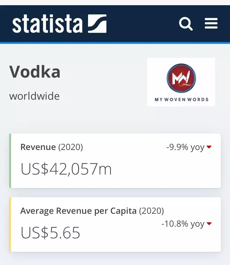 Revenue in the Vodka segment amounts to US$42,057m in 2020.