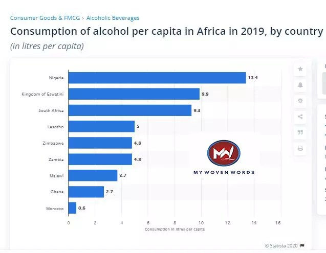Nigeria remains the giant of Africa even in alcohol consumption