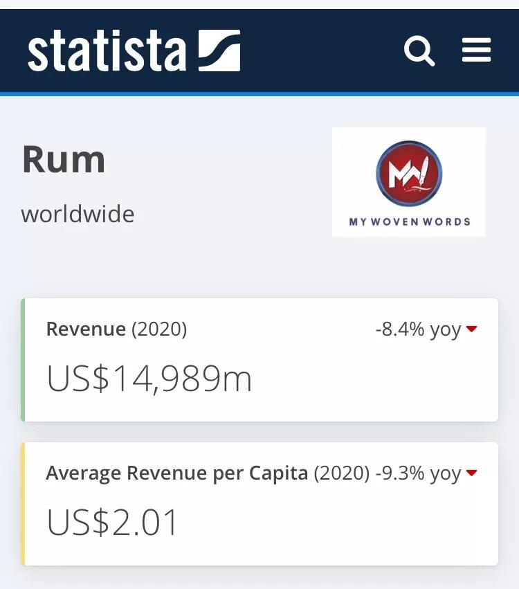 Revenue in the Rum segment amounts to US$14,989m in 2020.