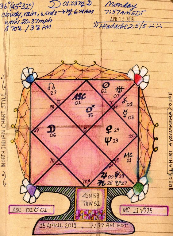 North Style Indian Chart Blank Vedic Astrology t