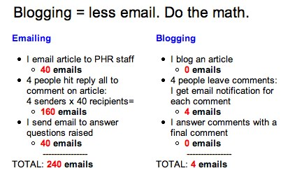 Email vs Blogs