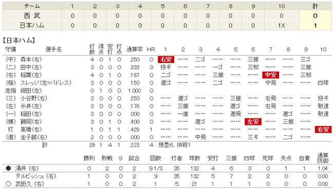 2008.3.27 L0-1F エース対決