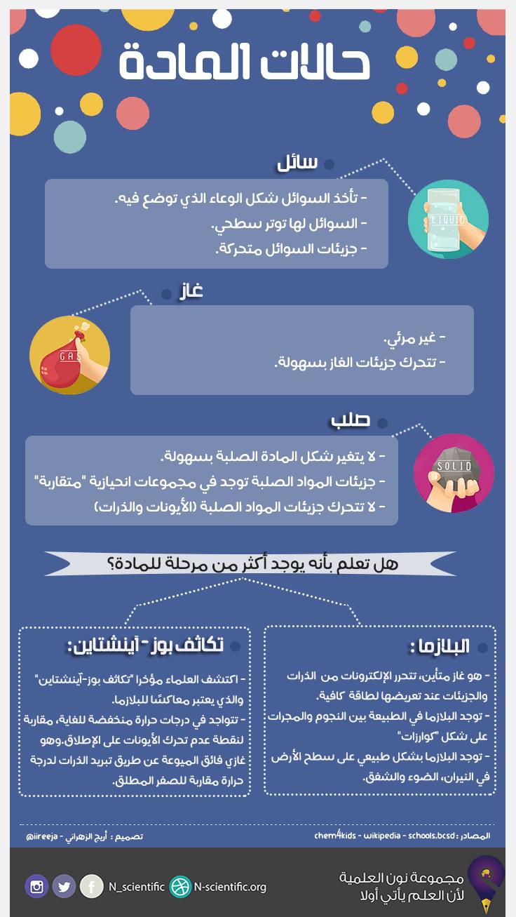 حالات المادة تصميم أريج الزهراني ترجمة سارا السبيعي