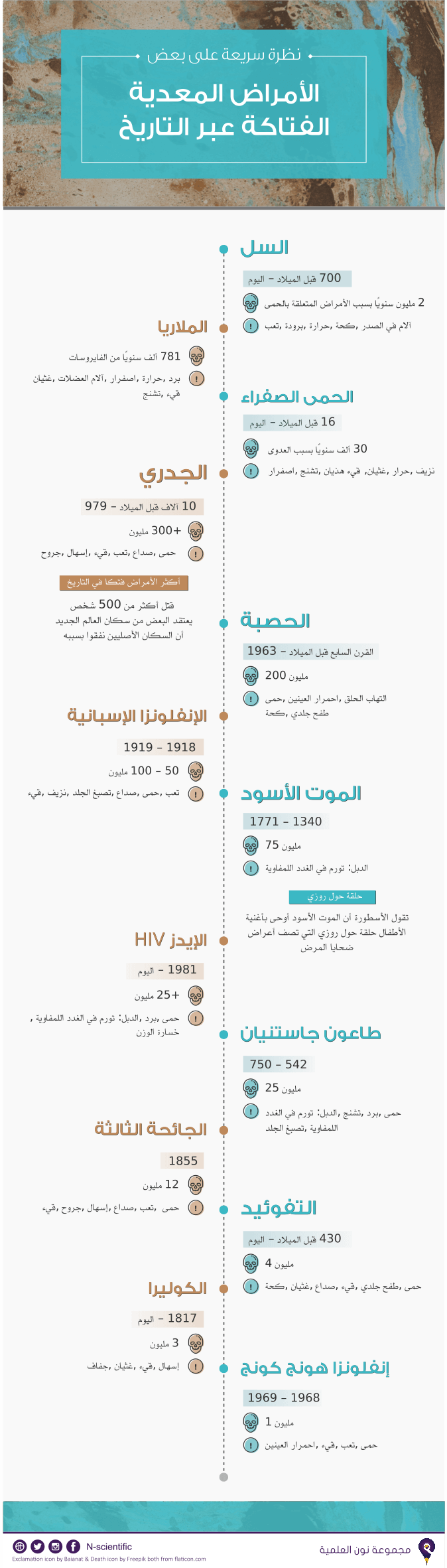 كامل- أمراض معدية عبر التاريخ- تصميم مها القريقري ترجمة سارة السبيعي