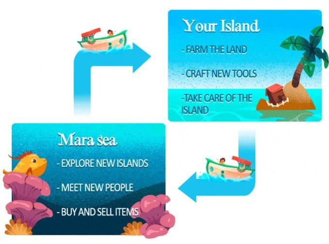 Das Bild zeigt ein Diagramm zu dem System von Summer in Mara. Ziel des Spiel ist es, sich um die eigene Insel zu kümmern und parallel den Ozean um das Archipel zu erkunden.