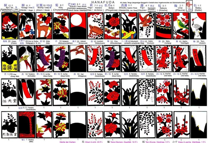 Das Bild zeigt Nintendos Relevanz zu Anfang: Die Produktion von Spielkarten.