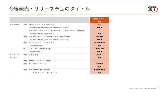 Das Bild zeigt eine Seite des Finanz-Reports. Darauf sieht man den Persona 5 Scramble Eintrag