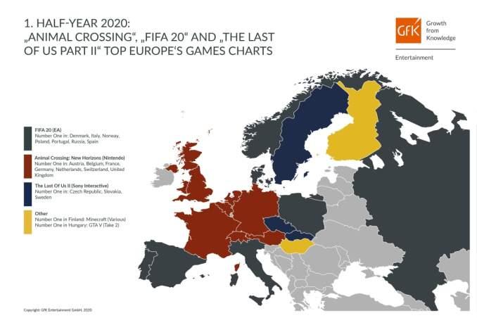 """Das Bild zeigt eine Übersicht der Verteilung der Videospiele-Charts in Europa in der ersten Jahreshälfte 2020. """"Animal Crossing: New Horizons"""" ist besonders in Mittel- und Westeuropas vertreten."""